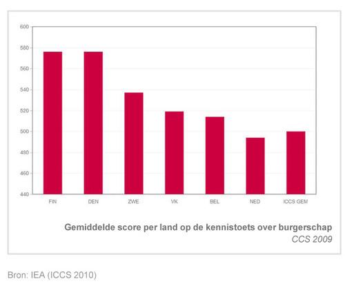 Onderwijsgrafiek%20_%20Gemiddelde%20score%20per%20land%20op%20de%20kennistoets%20over%20burgerschap.jpg